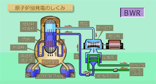 上の図を見ての通り、沸騰水型原子炉(BWR)の熱というのは、蒸気となっ... スズで冷やしちゃら